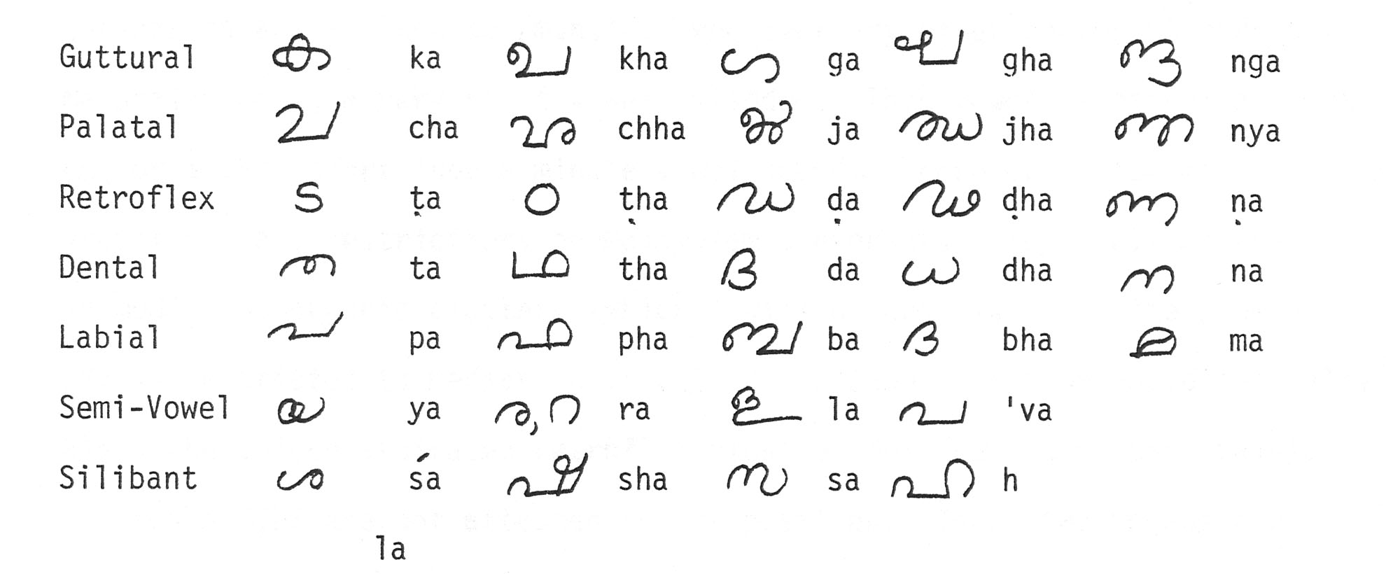 The Alphabet Part one : pronounciation | PALLIKKUDAM